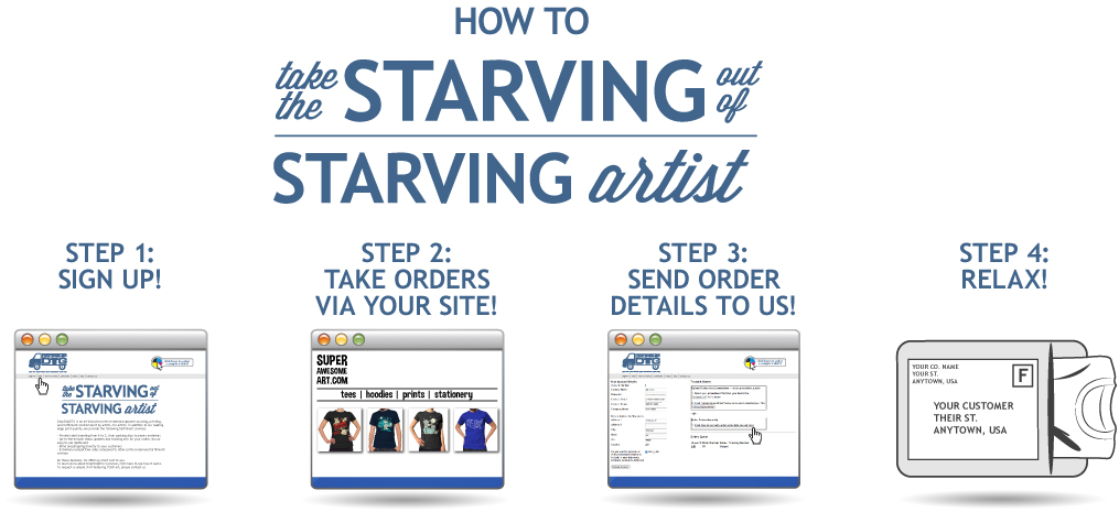 Take the starving out of starving artist